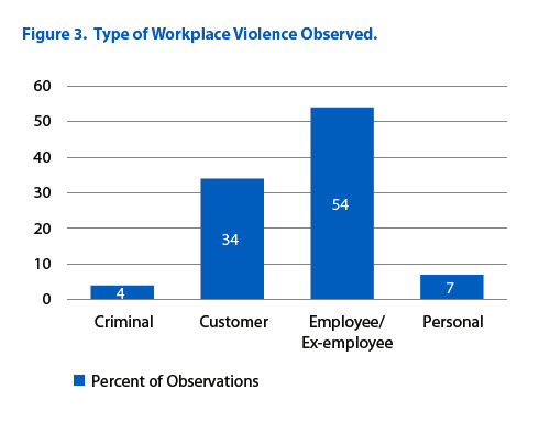 types of workplace violence occuring in government